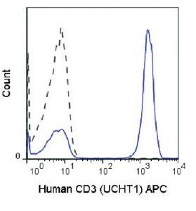 Anti-CD3D Mouse Monoclonal Antibody (APC (Allophycocyanin)) [clone: UCHT1]