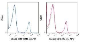 Anti-CD4 Rat Monoclonal Antibody (APC (Allophycocyanin)) [clone: RM4-5]