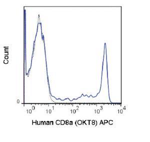 Anti-CD8A Mouse Monoclonal Antibody (APC (Allophycocyanin)) [clone: OKT8]