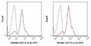 Anti-ITGAX Mouse Monoclonal Antibody (APC (Allophycocyanin)) [clone: 3.9]