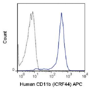 Anti-ITGAM Mouse Monoclonal Antibody (APC (Allophycocyanin)) [clone: ICRF44]