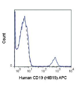Anti-CD19 Mouse Monoclonal Antibody (APC (Allophycocyanin)) [clone: HIB19]