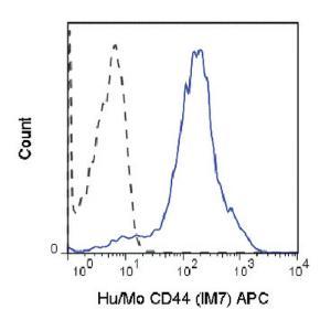 Anti-CD44 Rat Monoclonal Antibody (APC (Allophycocyanin)) [clone: IM7]