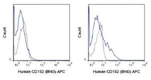 Anti-CTLA4 Mouse Monoclonal Antibody (APC (Allophycocyanin)) [clone: BNI3]