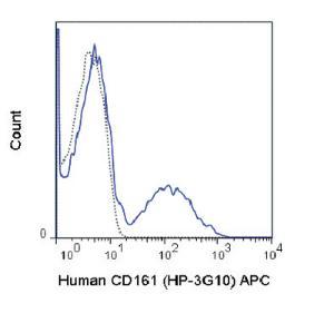 Anti-KLRB1 Mouse Monoclonal Antibody (APC (Allophycocyanin)) [clone: HP-3G10]