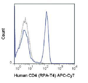 Anti-CD4 Mouse Monoclonal Antibody (APC (Allophycocyanin))/Cy7®) [clone: RPA-T4]