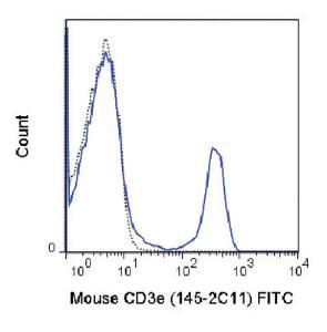 Anti-CD3E Armenian Hamster Monoclonal Antibody (FITC (Fluorescein)) [clone: 145-2C11]