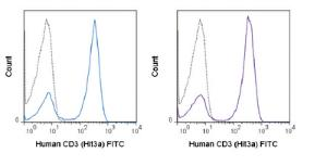 Anti-CD3E Mouse Monoclonal Antibody (FITC (Fluorescein)) [clone: Hit3a]