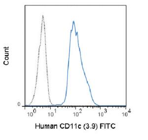 Anti-ITGAX Mouse Monoclonal Antibody (FITC (Fluorescein)) [clone: 3.9]