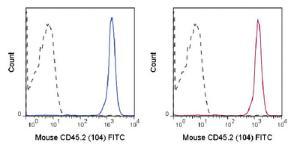 Anti-CD45.2 Mouse Monoclonal Antibody (FITC (Fluorescein)) [clone: 104]