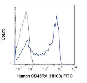 Anti-CD45RA Mouse Monoclonal Antibody (FITC (Fluorescein)) [clone: HI100]