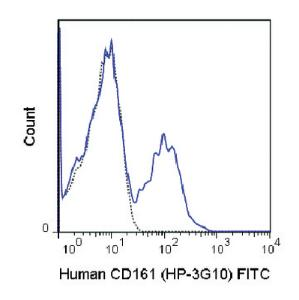 Anti-KLRB1 Mouse Monoclonal Antibody (FITC (Fluorescein)) [clone: HP-3G10]