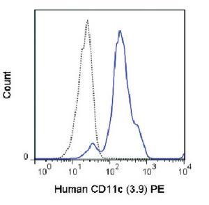Anti-ITGAX Mouse Monoclonal Antibody (PE (Phycoerythrin)) [clone: 3.9]