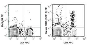 Anti-IL2RA Rat Monoclonal Antibody (PE (Phycoerythrin)) [clone: PC61.5]