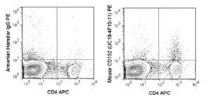 Anti-CTLA4 Armenian Hamster Monoclonal Antibody (PE (Phycoerythrin)) [clone: UC10-4F10-11]