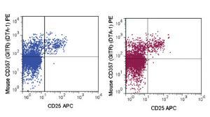 Anti-TNFRSF18 Rat Monoclonal Antibody (PE (Phycoerythrin)) [clone: DTA-1]