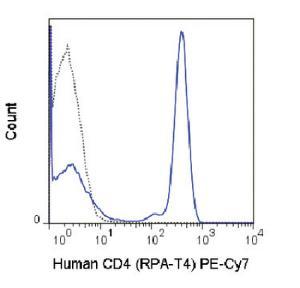 Anti-CD4 Mouse Monoclonal Antibody (PE (Phycoerythrin)/Cy7®) [clone: RPA-T4]