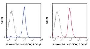 Anti-ITGAM Mouse Monoclonal Antibody (PE (Phycoerythrin)/Cy7®) [clone: ICRF44]