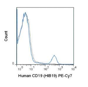 Anti-CD19 Mouse Monoclonal Antibody (PE (Phycoerythrin)/Cy7®) [clone: HIB19]