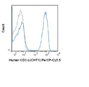Anti-CD3D Mouse Monoclonal Antibody (Peridinin Chlorophyll/Cy5.5®) [clone: UCHT1]