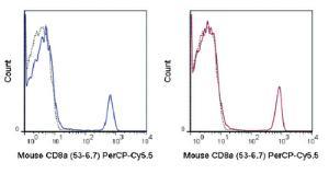 Anti-CD8A Rat Monoclonal Antibody (Peridinin Chlorophyll/Cy5.5®) [clone: 53-6.7]