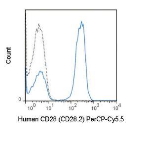 Anti-CD28 Human Monoclonal Antibody (Peridinin Chlorophyll/Cy5.5®) [clone: CD28.2]