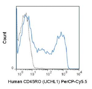 Anti-CD45RO Mouse Monoclonal Antibody (Peridinin Chlorophyll/Cy5.5®) [clone: UCHL1]