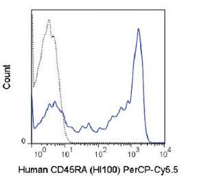 Anti-CD45RA Mouse Monoclonal Antibody (Peridinin Chlorophyll/Cy5.5®) [clone: HI100]