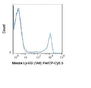 Anti-Ly-6G Rat Monoclonal Antibody (Peridinin Chlorophyll/Cy5.5®) [clone: 1A8]