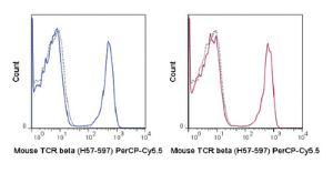 Anti-TRB Armenian Hamster Monoclonal Antibody (Peridinin Chlorophyll/Cy5.5®) [clone: H57-597]