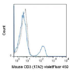 Anti-CD3E Rat Monoclonal Antibody (violetFluor® 450) [clone: 17A2]