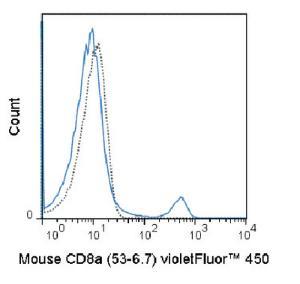Anti-CD8A Rat Monoclonal Antibody (violetFluor® 450) [clone: 53-6.7]