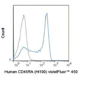 Anti-CD45RA Mouse Monoclonal Antibody (violetFluor® 450) [clone: HI100]