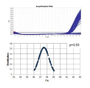 Luminaris Color Probe qPCR Master Mixes