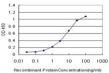 Anti-CD38 Mouse Monoclonal Antibody